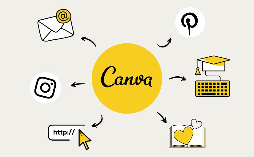 6 Beispiele, wie du Canva Designs in deinem Online-Business nutzen kannst