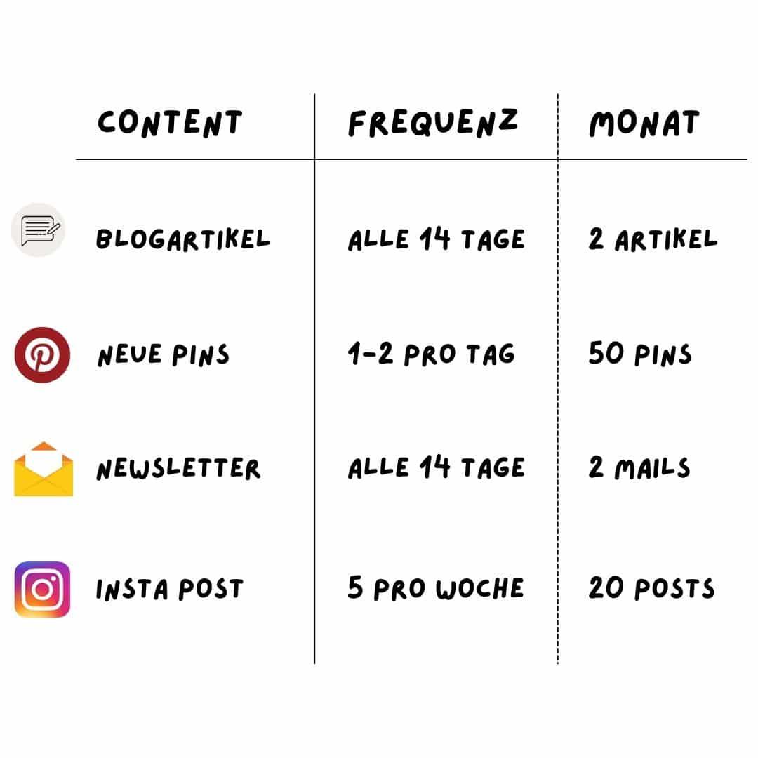 Content Planung Schritt 1: Umfang klären Beispiel