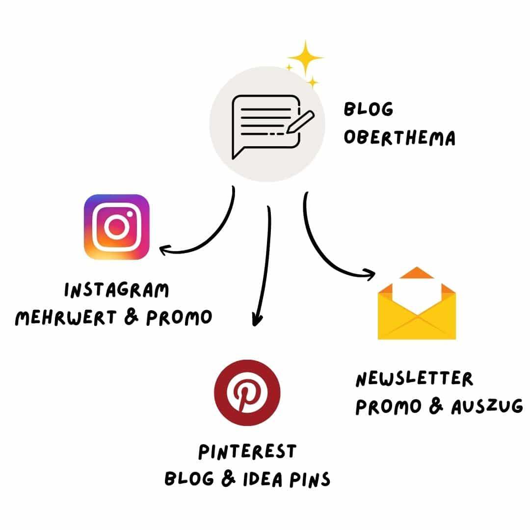 Content Planung Schritt 2: Themen festlegen Struktur