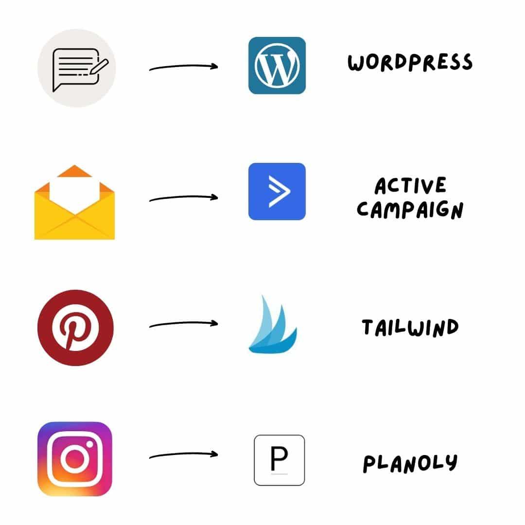 Schritt 4: Content einplanen Beispiele für Systeme