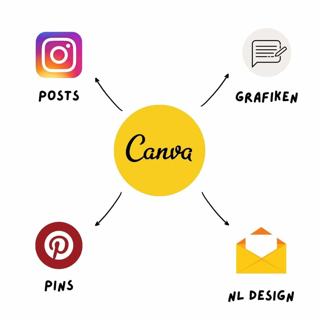 Content Planung Schritt 3: Content erstellen